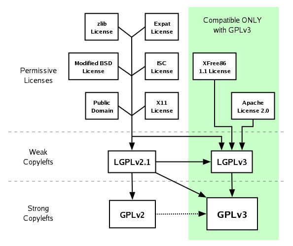 A chart illustrating compatibility relationships between different free software licenses.  For details, see the FSF's license list page.