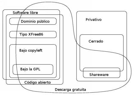Categoras de software (fuente FSF)