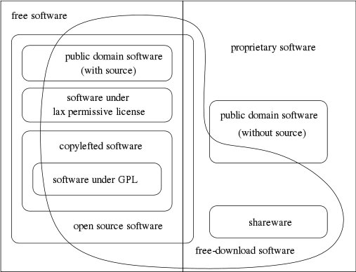[diagramă cu diferitele categorii de software]
