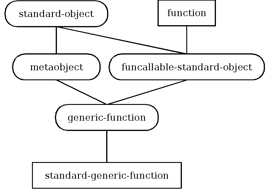 Inheritance structure of generic function metaobject classes