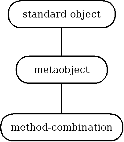 Inheritance structure of method combination metaobject classes