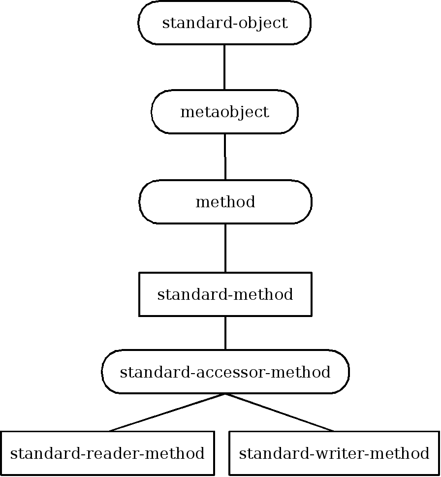 Inheritance structure of method metaobject classes