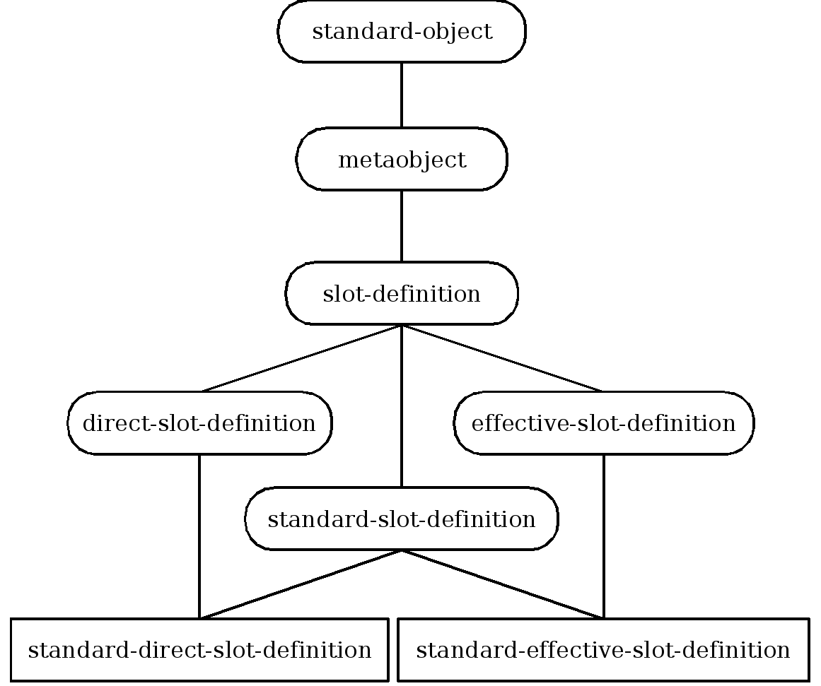 Inheritance structure of slot definition metaobject classes