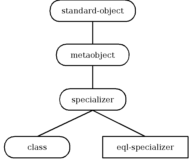 Inheritance structure of specializer metaobject classes