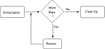 Basic Program Stages