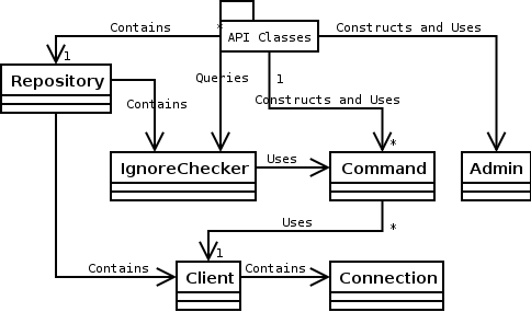 libcvs internal architecture