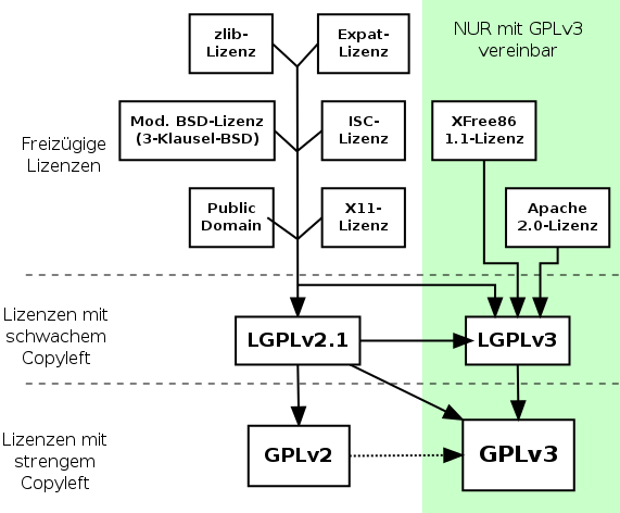 What is the consequence of violating GNU GPL? how can anyonje prove it?