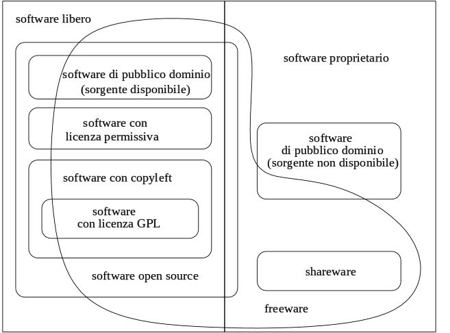 [Categorie di software]