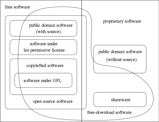 Categories Of Free And Nonfree Software