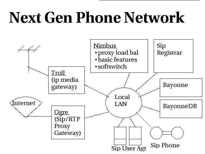 Slideshow - Next Gen Phone Network