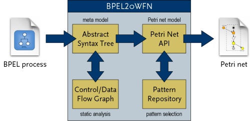 Bpel2owfn gnu project free software foundation furthermore gnu bpel2owfn can translate a bpel4chor choreography to a petri net model this model can be used to analyze properties of a complete ccuart Choice Image