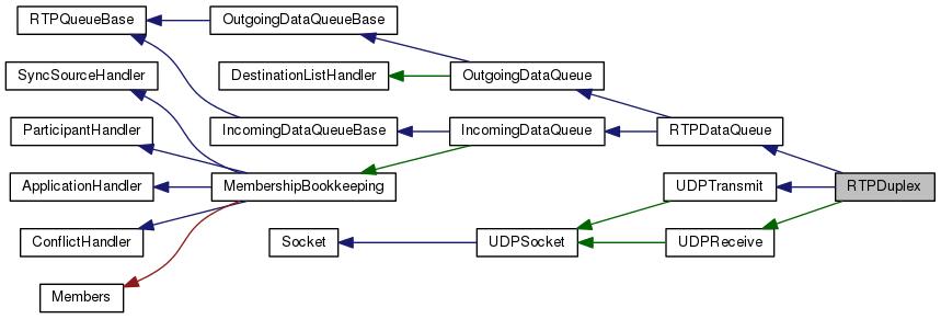 Bayonne2 / Common C++ 2 Framework: RTPDuplex Class Reference