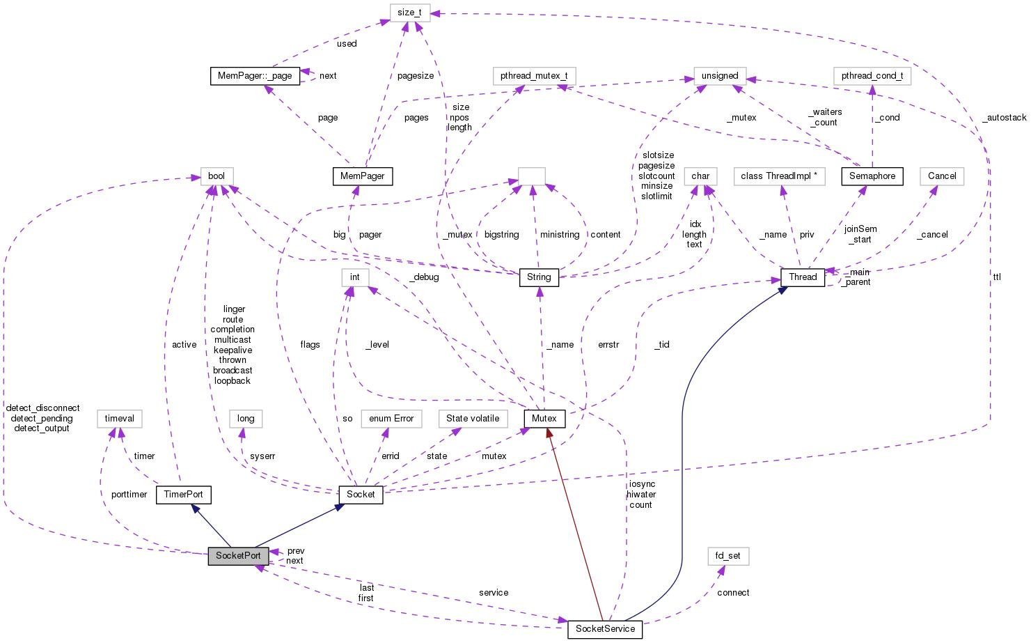 Bayonne2 / Common C++ 2 Framework: SocketPort Class Reference