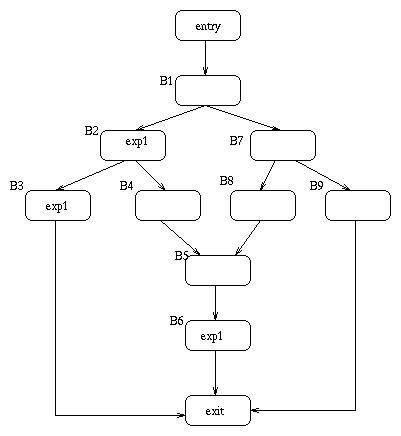 Global csepartial redundancy elimination gnu project free pre example ccuart Images