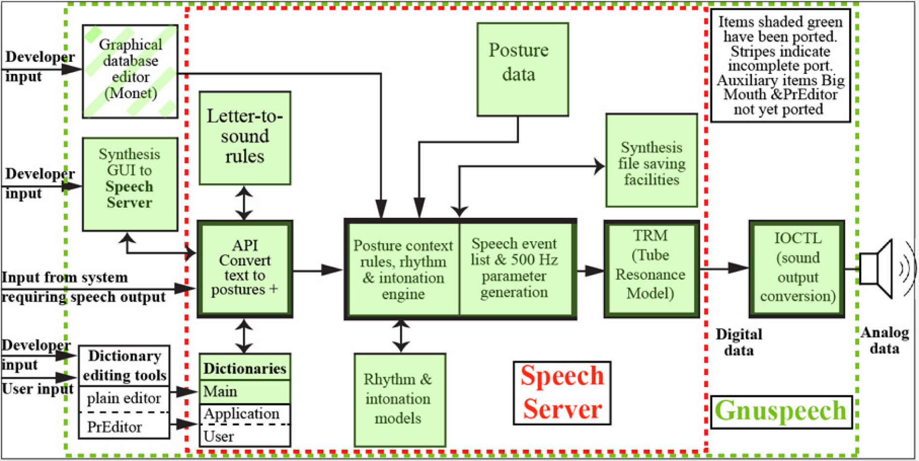 Gnuspeech gnu project free software foundation fsf overview of the main articulatory speech synthesis system ccuart Choice Image