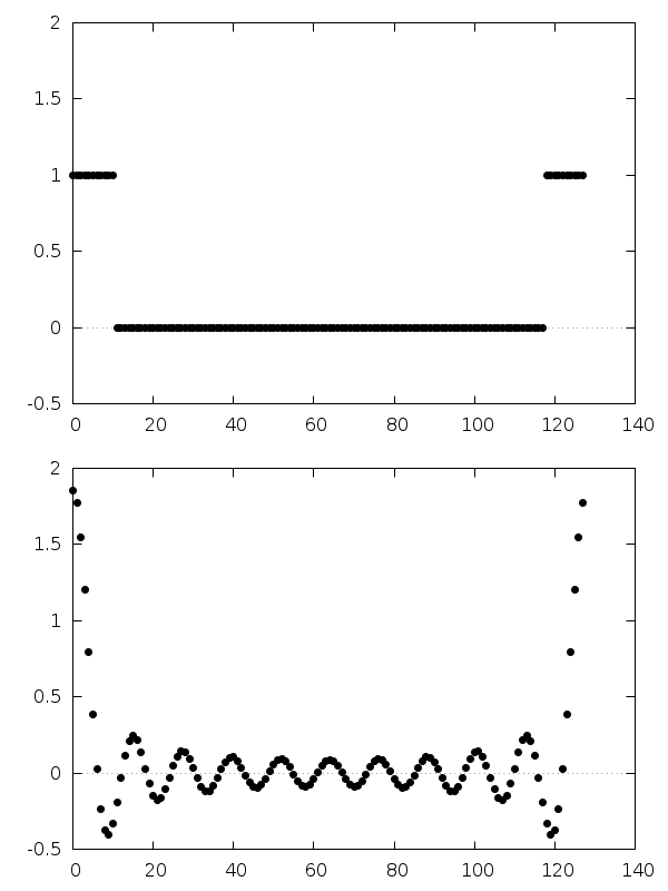 Fast Fourier Transforms (FFTs) — GSL 2 5 documentation
