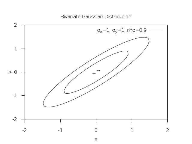Random Number Distributions — GSL 2 5 documentation