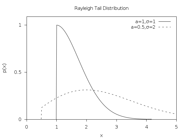 rayleigh and rician distribution pdf