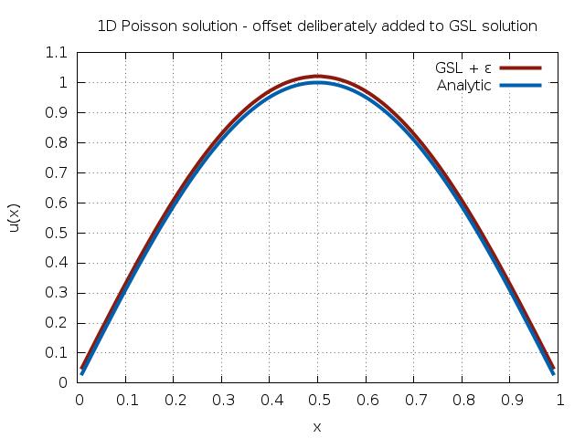 Sparse Linear Algebra — GSL 2 6 documentation