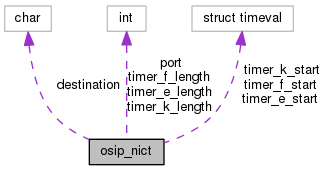 SIP Witch 1 9 15: osip_nict Struct Reference
